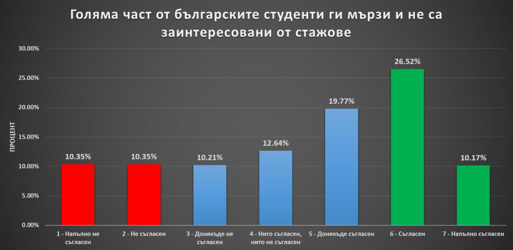 Голяма част от българските студенти ги мързи и не са заинтересовани от стажове