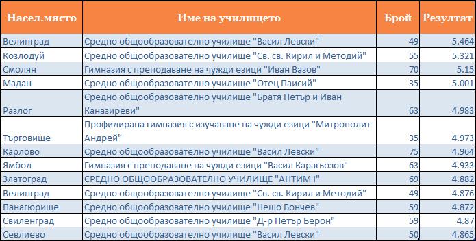 Добре представящи се малки училища в малки и средни по големина населени райони Петко Иванов