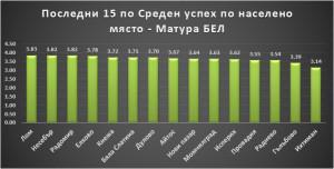Последни 15 Матура Бел по населено място Петко Иванов