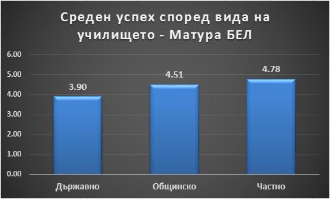 Среден успех според вида на училището - Матура БЕЛ Петко Иванов