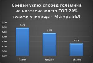 Среден успех според големина на населеното място ТОП 20 процента големи училища- Матура БЕЛ Петко Иванов