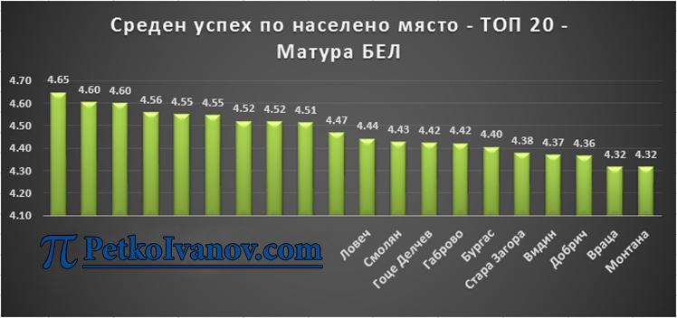 Топ 20 Матура БЕЛ по Населено място Лого Петко Иванов