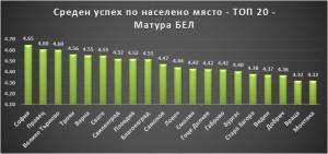 Топ 20 Матура БЕЛ по Населено място Петко Иванов