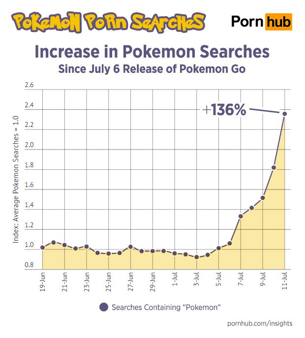Pokemon-GO-Inspires-Poke-Porn-Searches-On-Pornhub-2