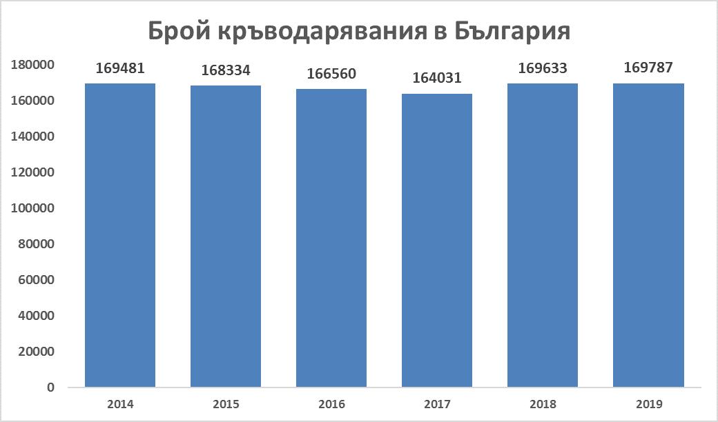 Брой кръводарители в България през годините