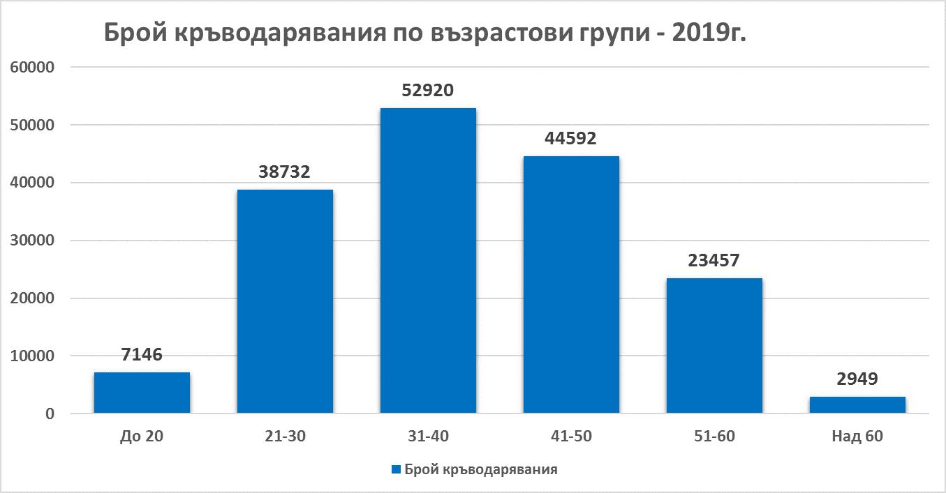 Брой кръводарявания по възрастови групи 2019