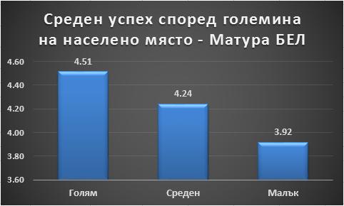 Среден успех според големина на населеното място – Матура БЕЛ Петко Иванов